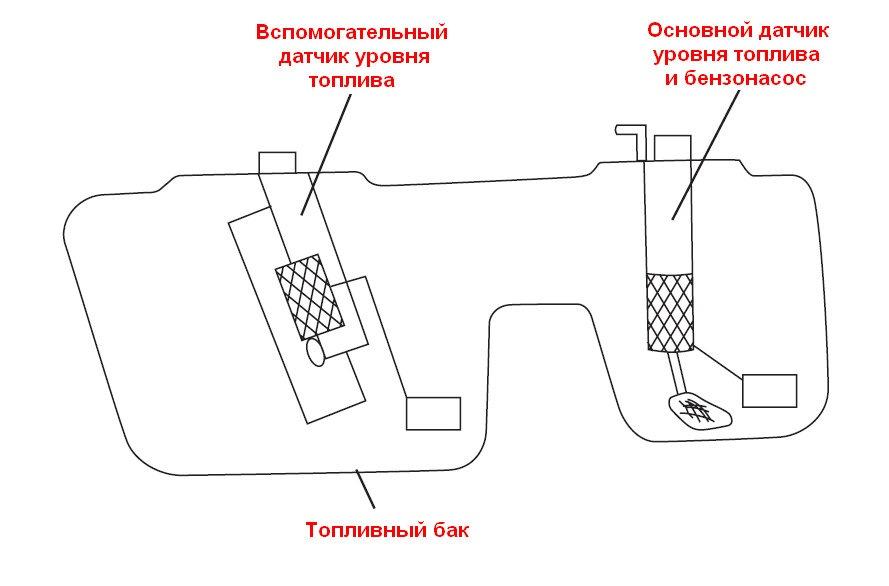 неисправности уровня топлива ситроен 3