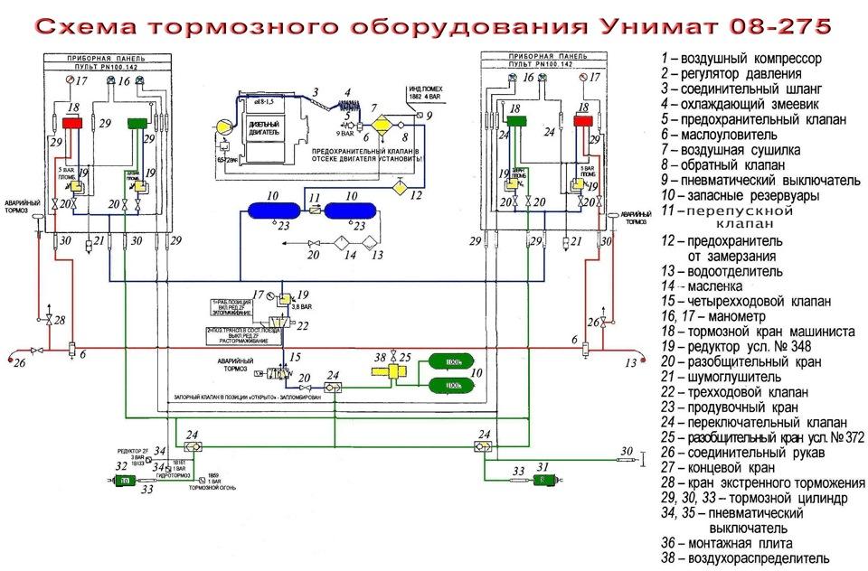 Схема тормозной системы renault kerax