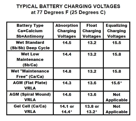 кислотный аккумулятор напряжение полного заряда