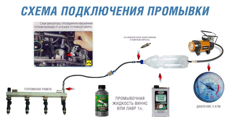 Чистка инжектора шевроле - Чистка дроссельной заслонки промывка форсунок двига. бортжурнал