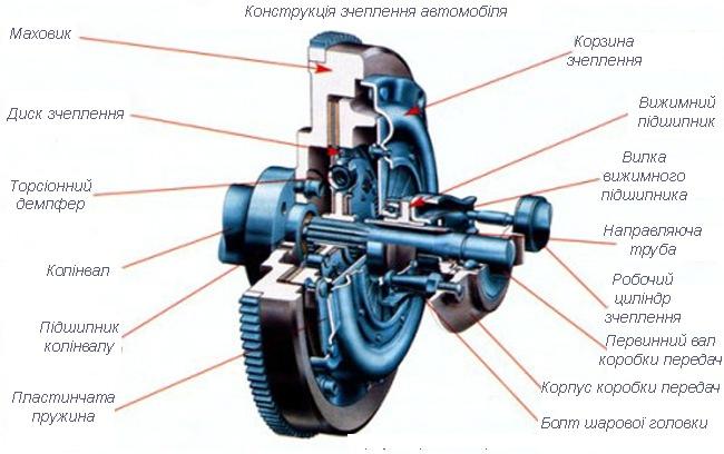 части механизма сцепления