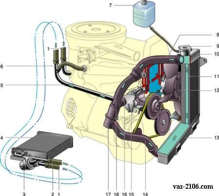 Система охлаждения двигателя ВАЗ 2106.