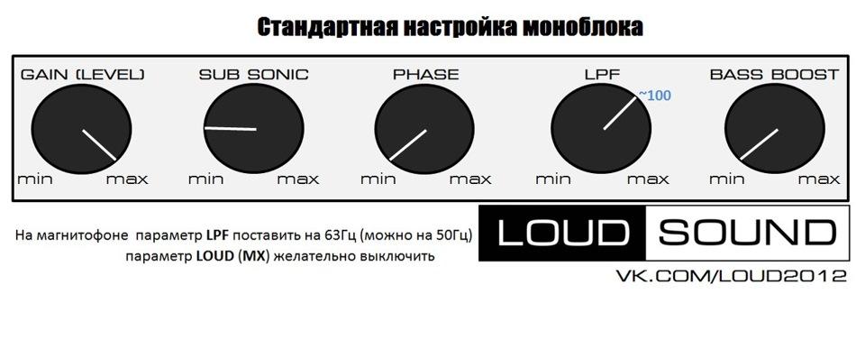 рис LoudSound