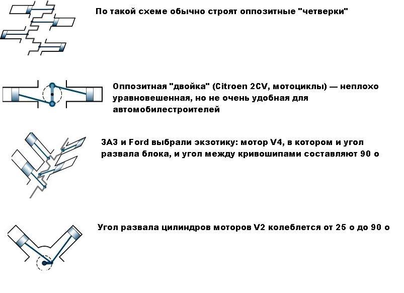 Рядный и v образный двигатель
