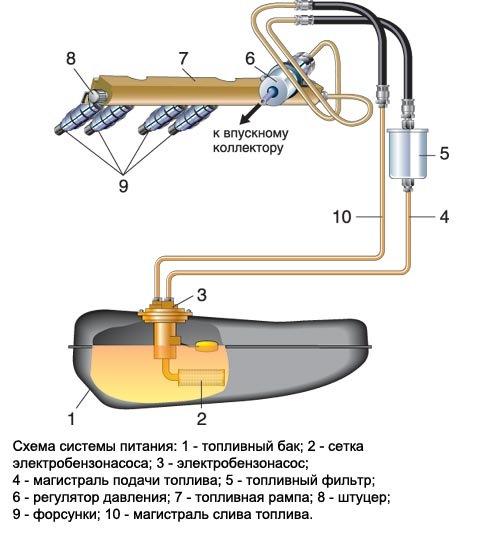 Насосы для перекачки бензина: электрические