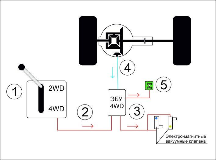 как работает полный привод митсубиси паджеро 2