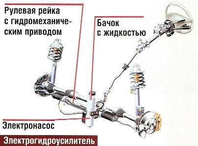 4bd4b8s 960 - Электрогидроусилитель руля принцип работы