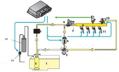 На примере системы Motronic MED7. распределительный трубопровод. топливный бак. перепускной клапан. адсорбер...
