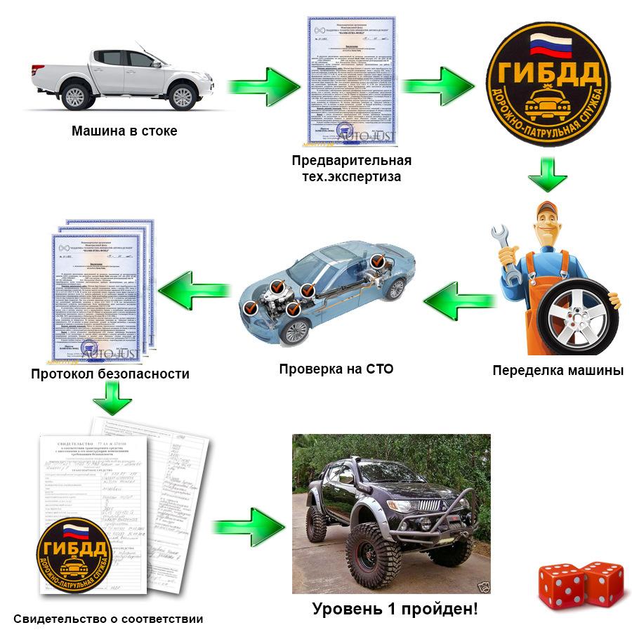 Почему нельзя самостоятельно вносить изменения в конструкцию автомобиля