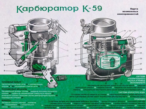 Карбюратор устнавливался на автомобили Москвич 407 и Москвич 403 и состоит из трех...  Карбюратор К 59 однокамерный с...