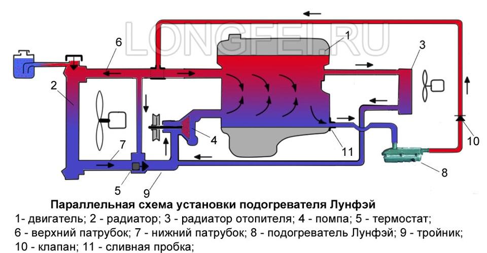 Установка электрического предпускового подогревателя сибирь своими руками