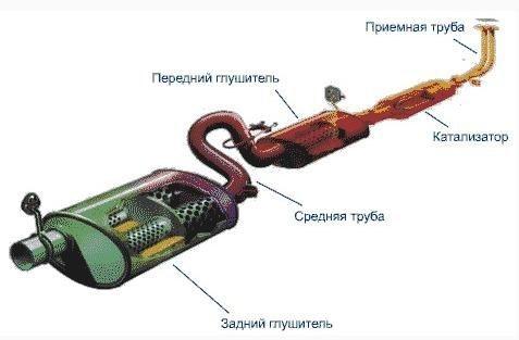 Задачей выхлопных труб