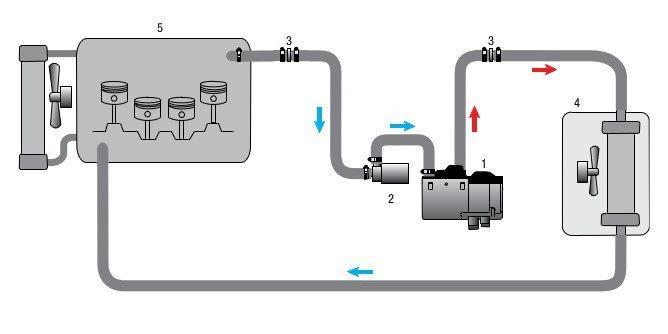 Принципиальная схема подключения отопителя к жидкостной системе автомобиля при монтаже / установке подогревателя жидкости двигателя Eberspacher Hydronic / Эберспехер / Эбершпехер Гидроник B4WS