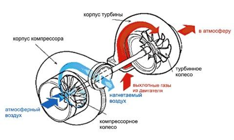 506209u 480 - Турбина с ременным приводом