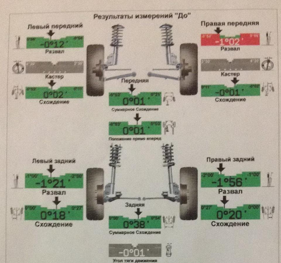 Как сделать развал-схождение колёс - Автосайт m 19