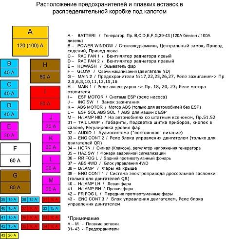 настоящее расшифровка предохранителей ниссан х-трейл т32 таких видов
