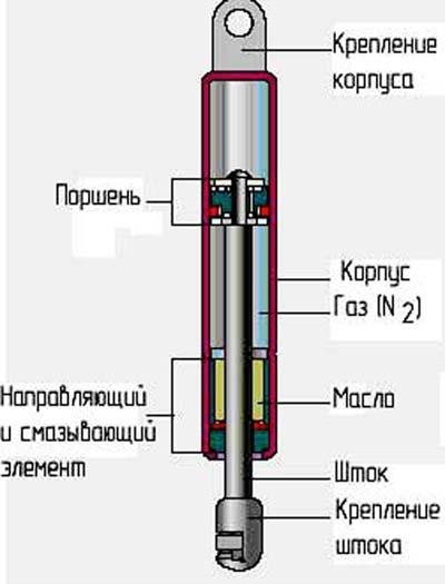 Ремонт газовых упоров своими руками