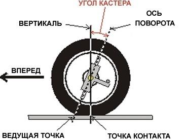 Вопросы начинающих конструкторов электросамокатов