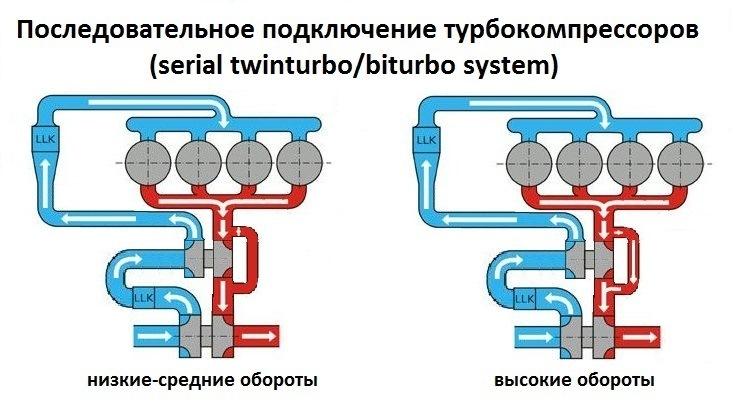 турбокомпрессора разных