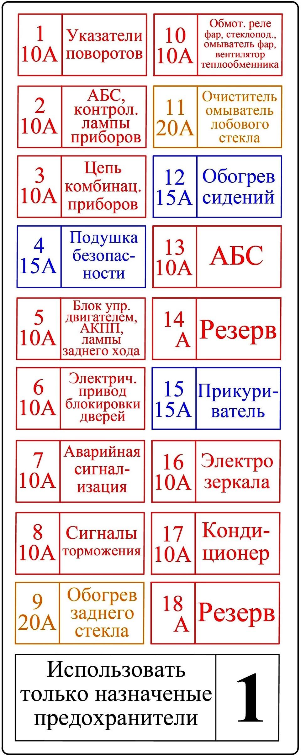 Схема предохранителей на актион на русском языке