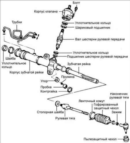 Ремонт рулевой рейки своими руками солярис