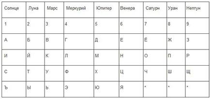 Нумерология в названии фирмы
