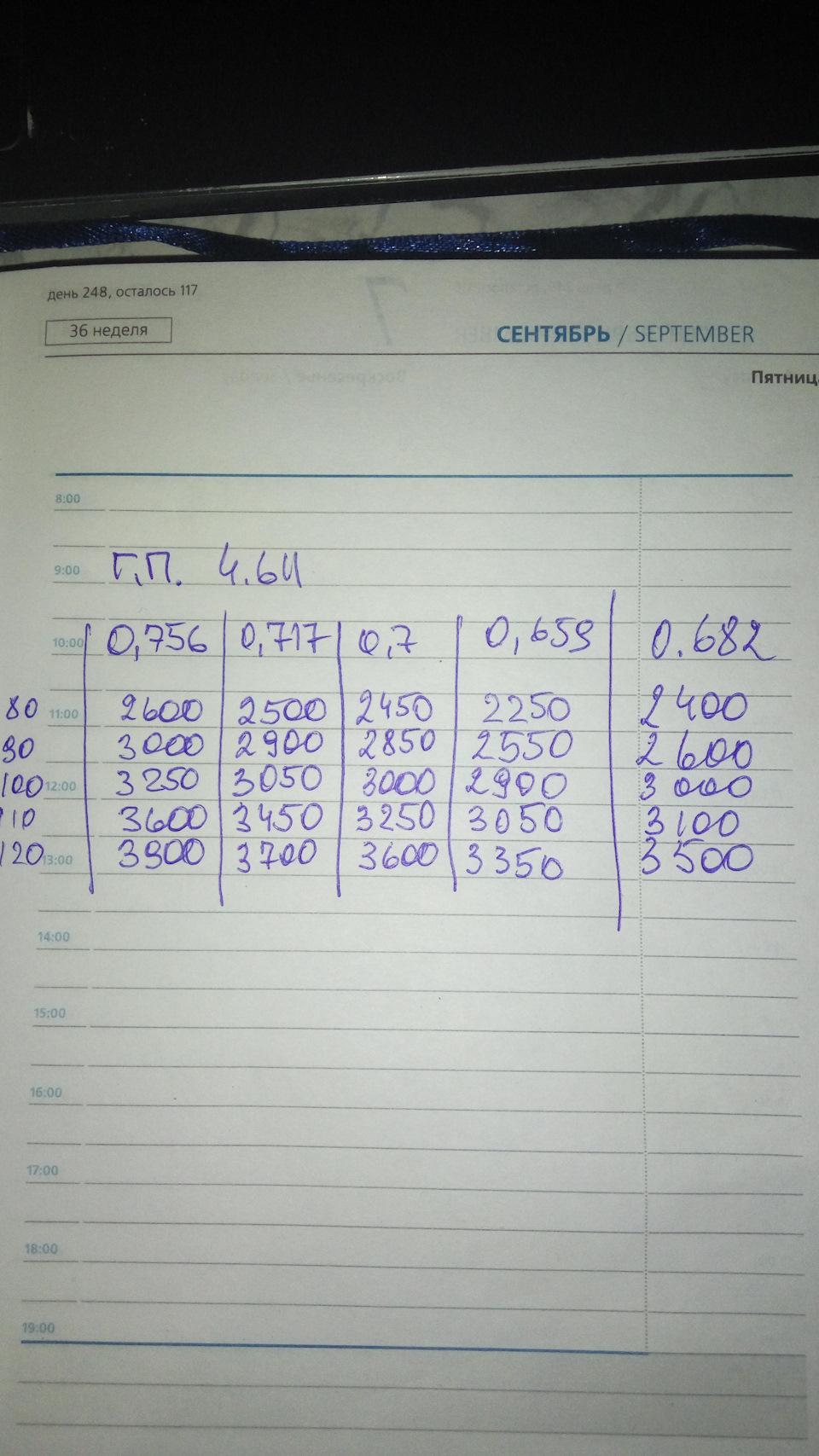 Передаточное число транспортер т4 транспортеры в железной