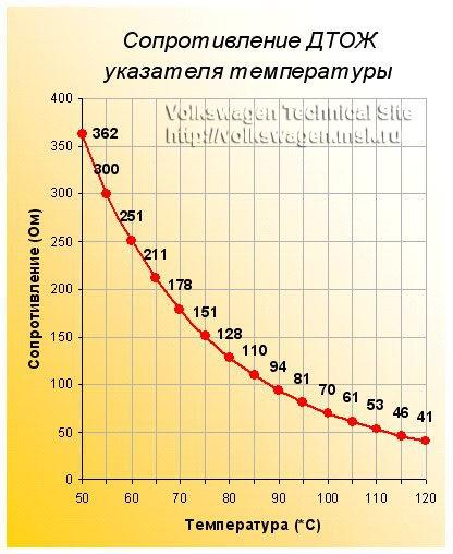 температура и сопротивление график