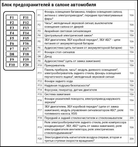 Обозначение и схема предохранителей на ланосе6