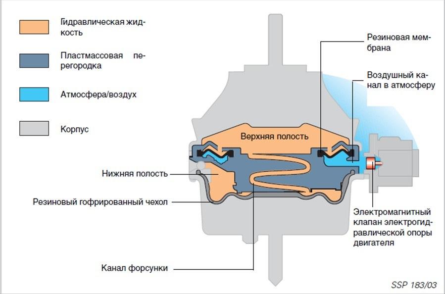Схема электрогидравлической