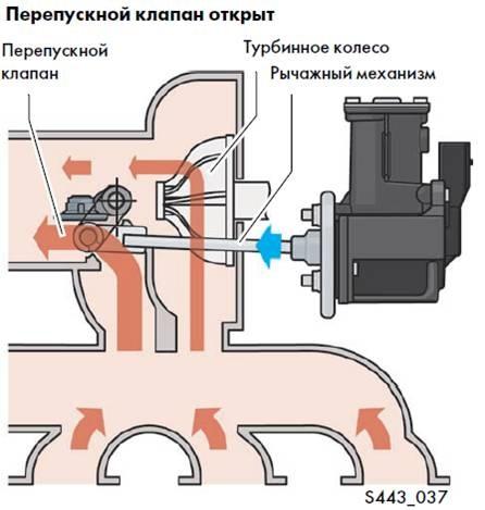 Перепускные клапана для турбины своими руками