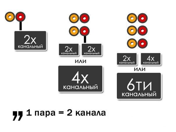 3-х канальный усилитель DLS