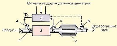 Рис. 1. Схема L-коррекции с одним и двумя датчиками кислорода двигателя 1 – впускной коллектор; 2 – двигатель; 3 – блок управления двигателем; 4 – топливная форсунка; 5 – основной лямбда-зонд; 6 – дополнительный лямбда-зонд; 7 – каталитический нейтрализатор.