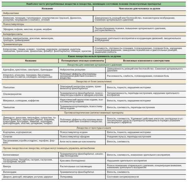 Полный список лекарств которые нельзя принимать за рулем