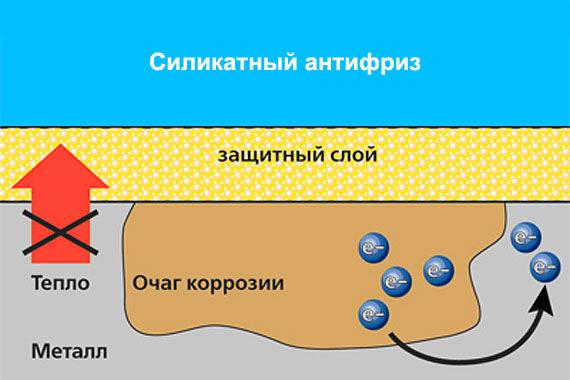 Виды охлаждающих жидкостей G11 свойства плюсы и минусы каждой