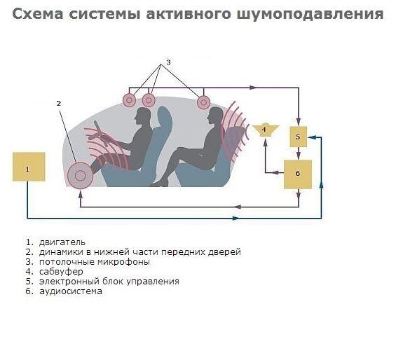Схема системы активного