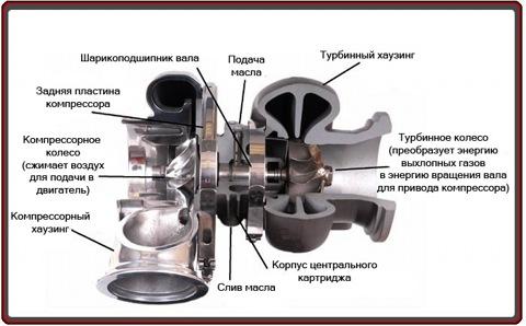 О турбокомпрессоре и основных принципах работы турбированого двигателя.