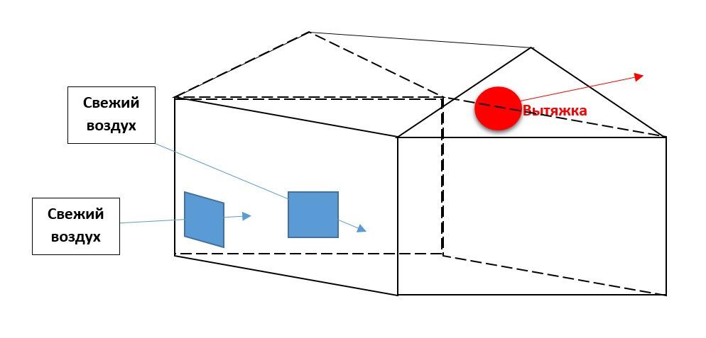 Как сделать вентиляции в металлическом гараже купить гараж в городе гомель