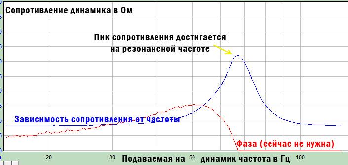 Измерение параметров Тиля-Смолла в домашних условиях. - Основы акустики 28