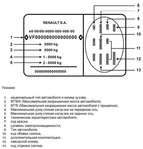 расшифровка идентификационной таблички автомобиля renault grand scenic