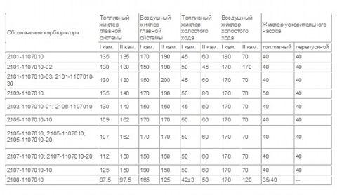 Карбюратор Солекс 21083