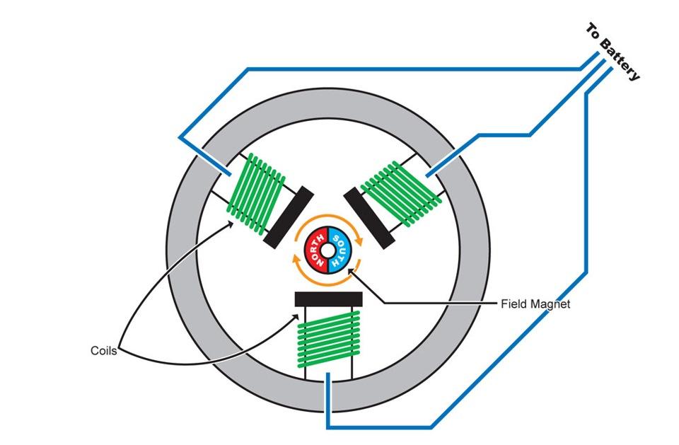 Бесколлекторные двигатели