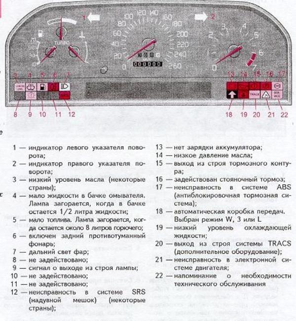 Фото №1 - обозначения панель приборов ВАЗ 2110