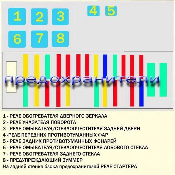 3. Диагностический разъем