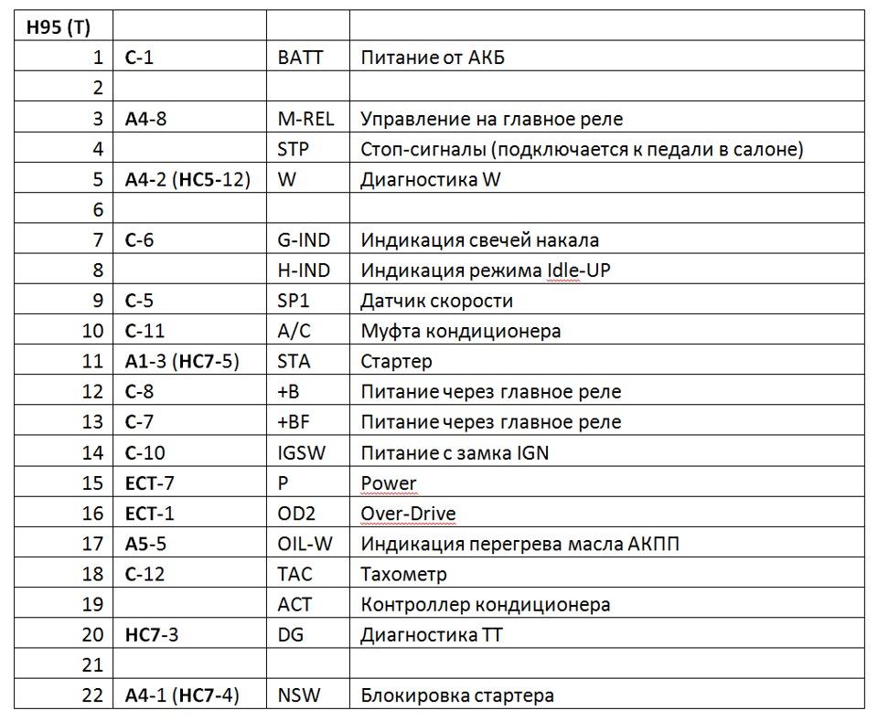 Таблица 2. Подключение ЭБУ