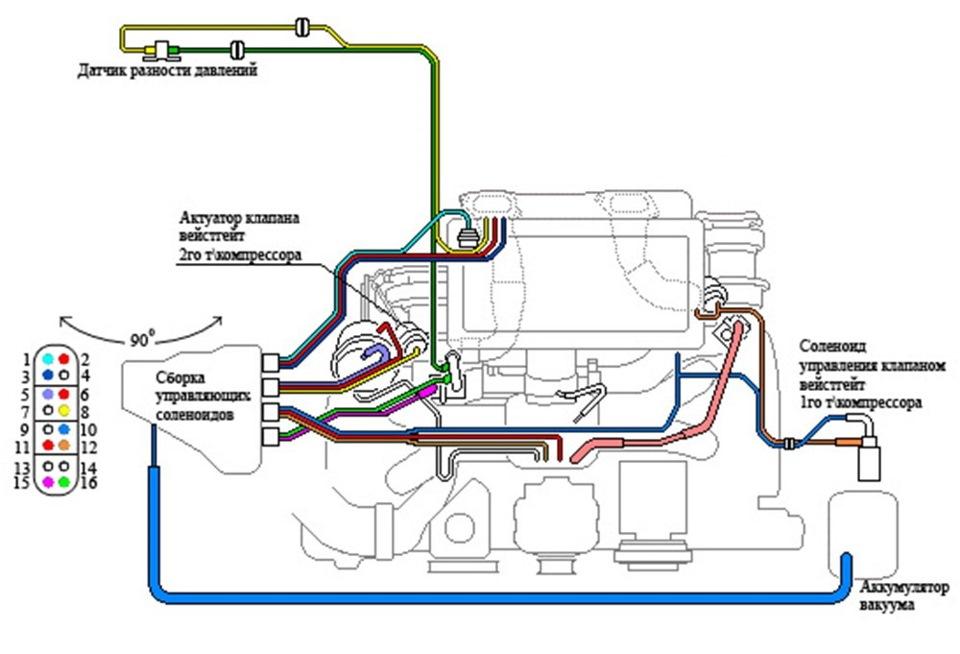 Масло Описание реки Тормозные Технические БензиСубару легаси