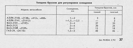 Развал схождение москвич 412 своими руками