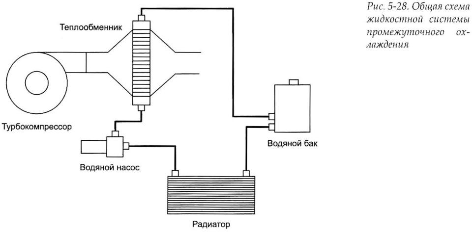 Жидкостный теплообменник пластинчатые теплообменники в павлодаре