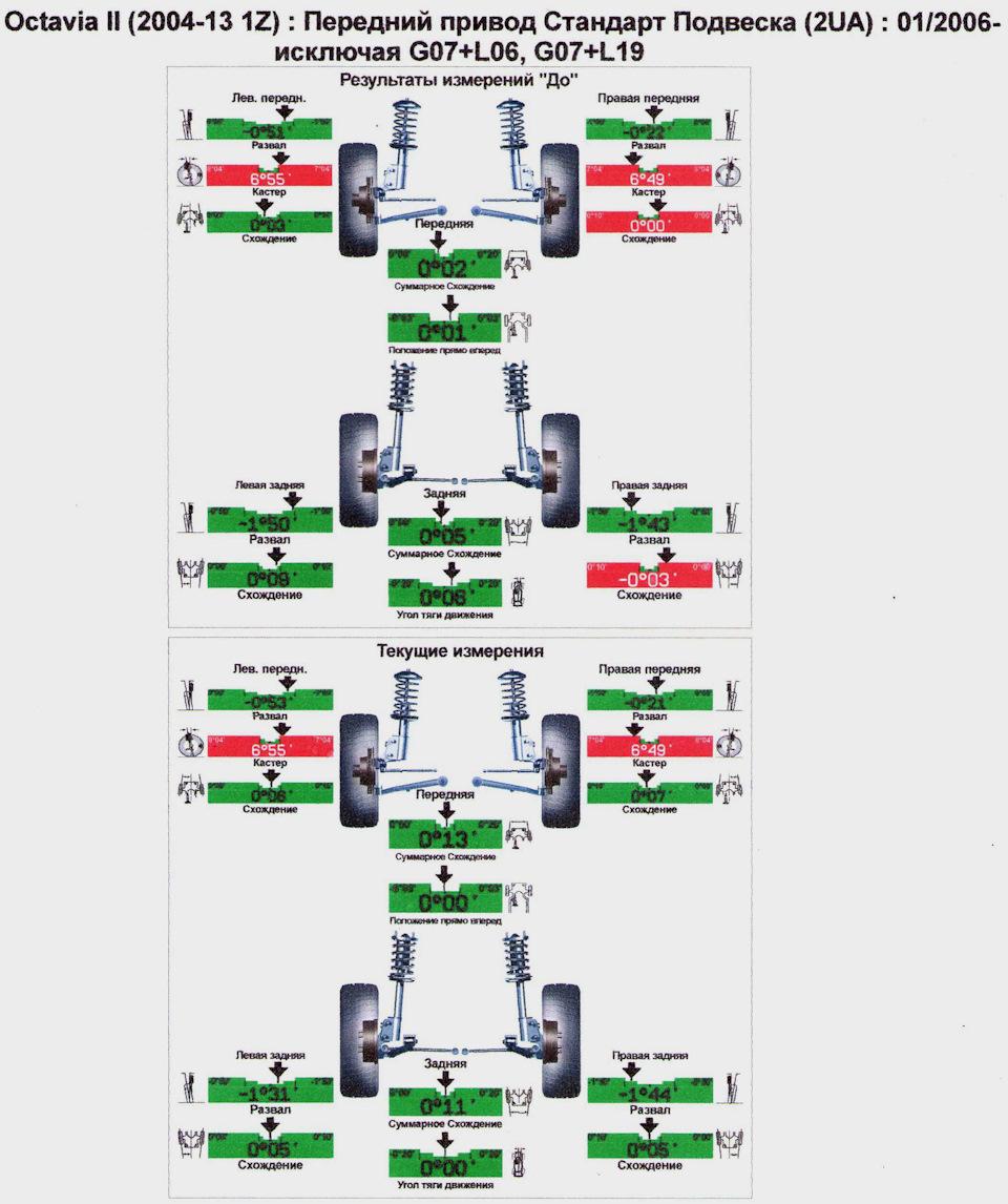 Как сделать развал-схождение колёс - Автосайт m 6