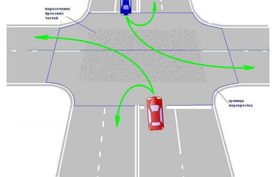 правила разворота на перекрестках в картинках траектория